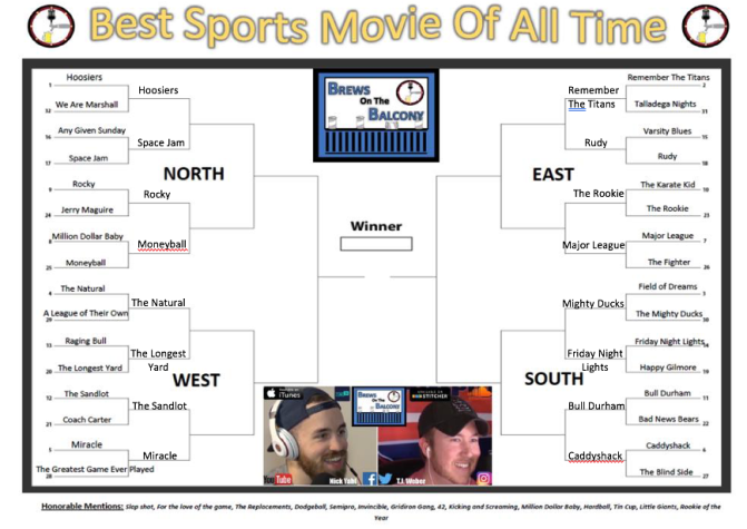 Best Sports Movie Bracket: Round One Is Complete